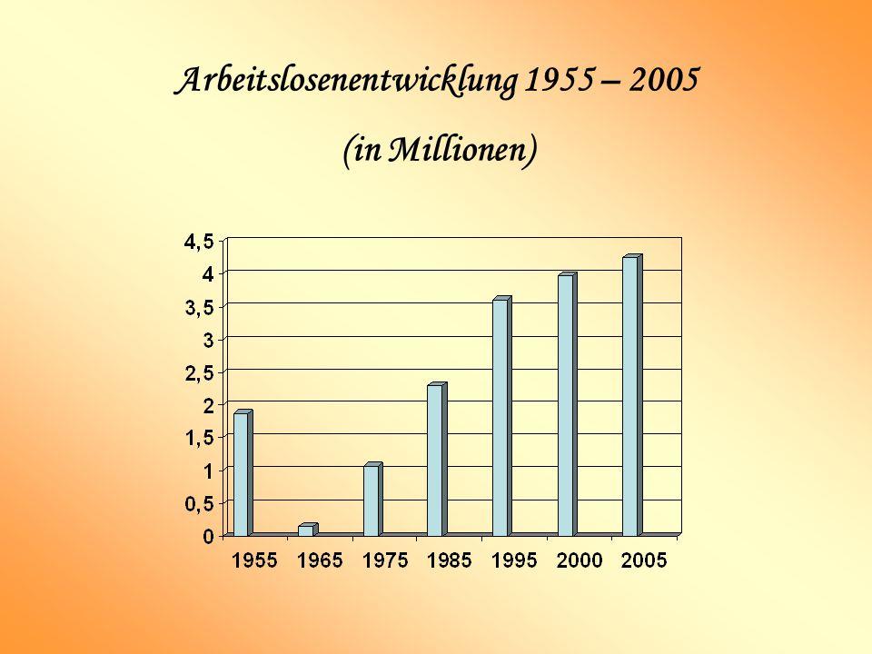Arbeitslosenentwicklung 1955 – 2005 (in Millionen)