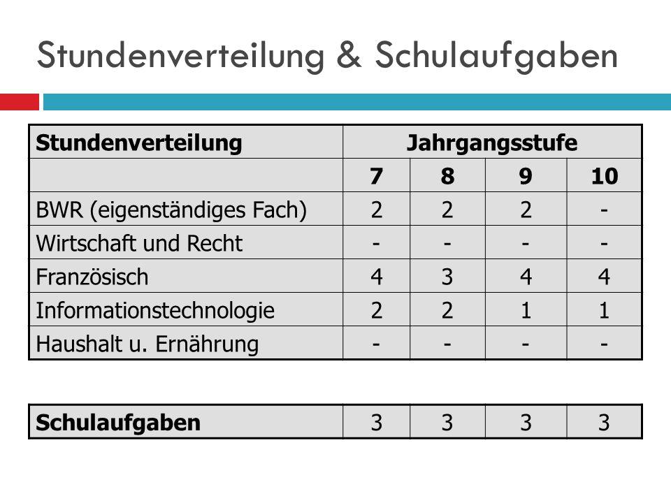 Lehrinhalte 7. bis 10. Jahrgangsstufe Sprechen HörverstehenLeseverstehen + + Schreiben