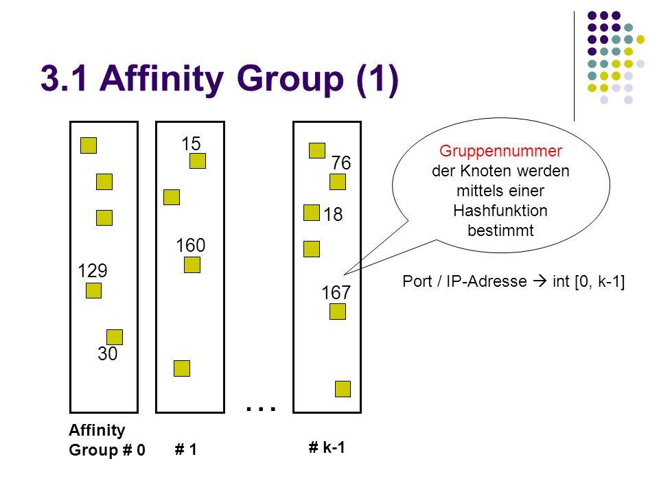 3.1 Affinity Group (1) … Affinity Group # 0 # 1 # k-1 129 30 15 160 76 18 167 Gruppennummer der Knoten werden mittels einer Hashfunktion bestimmt Port / IP-Adresse  int [0, k-1]