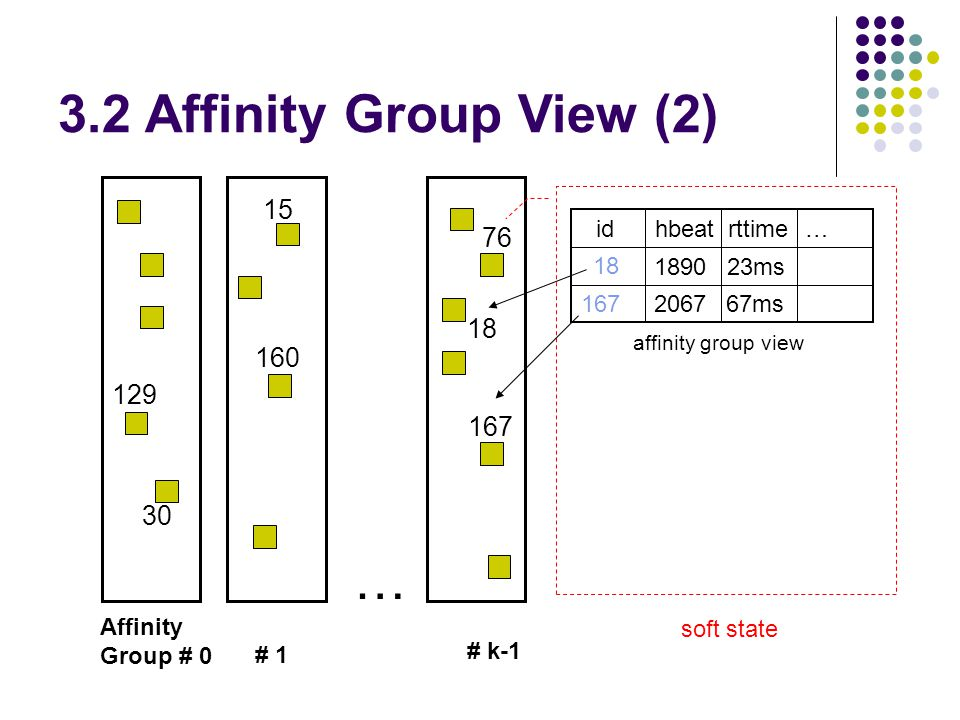 3.2 Affinity Group View (2) … Affinity Group # 0 # 1 # k-1 129 30 15 160 76 18 167 id hbeatrttime 18 167 1890 2067 23ms 67ms … affinity group view soft state
