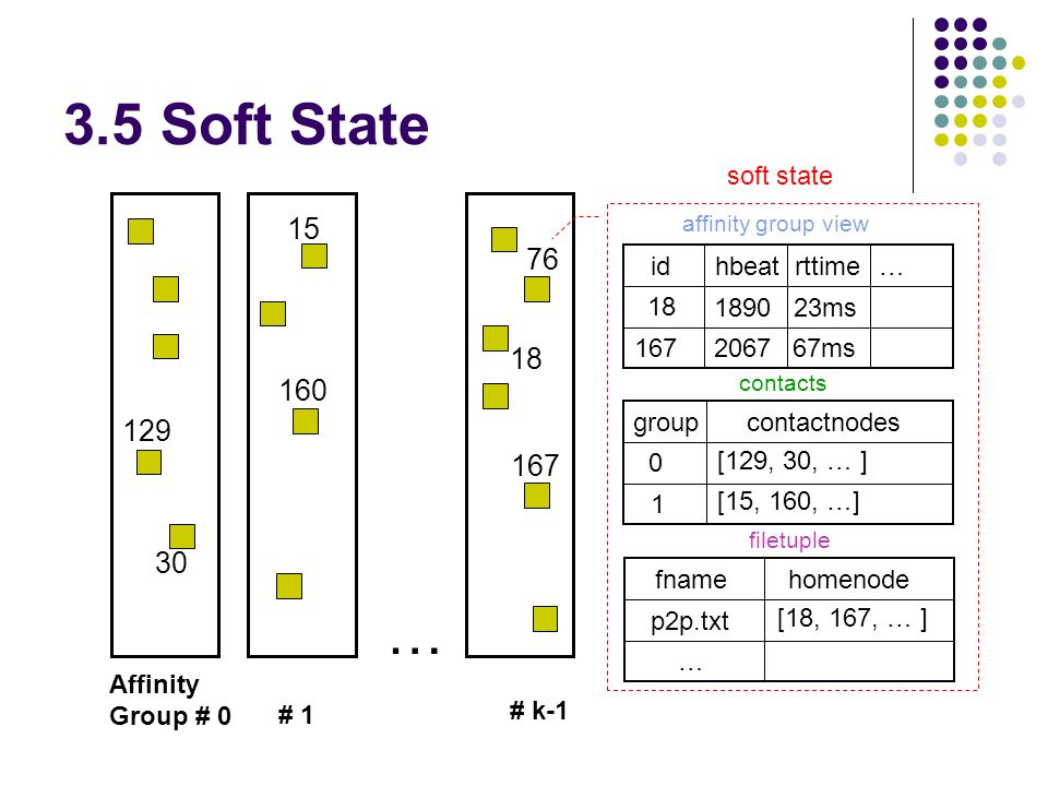 3.5 Soft State … Affinity Group # 0 # 1 # k-1 129 30 15 160 76 18 167 soft state id hbeatrttime 18 167 1890 2067 23ms 67ms … affinity group view group contactnodes 0 1 [129, 30, … ] [15, 160, …] fname homenode … [18, 167, … ] p2p.txt contacts filetuple