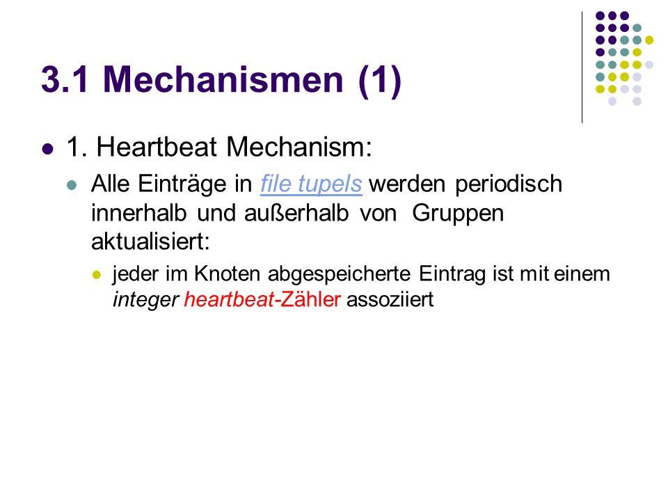 3.1 Mechanismen (1) 1. Heartbeat Mechanism: Alle Einträge in file tupels werden periodisch innerhalb und außerhalb von Gruppen aktualisiert:file tupel
