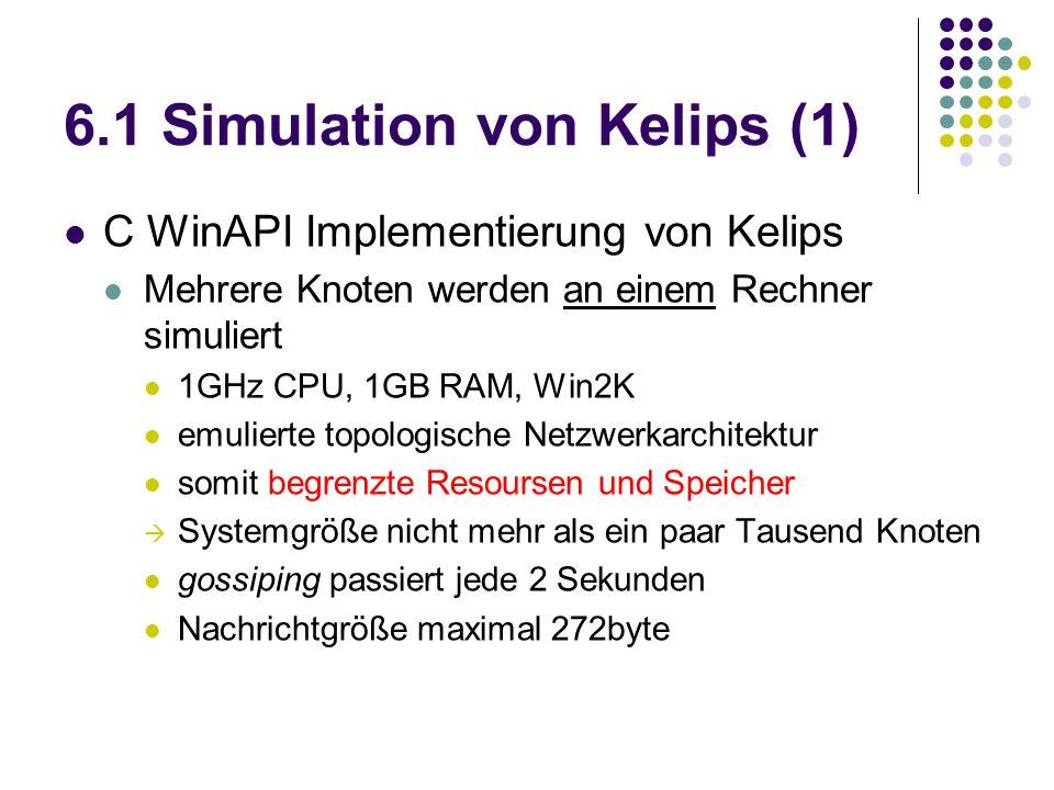 6.1 Simulation von Kelips (1) C WinAPI Implementierung von Kelips Mehrere Knoten werden an einem Rechner simuliert 1GHz CPU, 1GB RAM, Win2K emulierte topologische Netzwerkarchitektur somit begrenzte Resoursen und Speicher  Systemgröße nicht mehr als ein paar Tausend Knoten gossiping passiert jede 2 Sekunden Nachrichtgröße maximal 272byte
