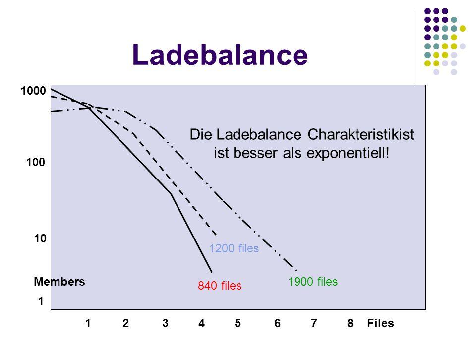 Ladebalance 1 2 3 4 5 6 7 8 Files 10 Members 1 100 1000 840 files 1200 files 1900 files Die Ladebalance Charakteristikist ist besser als exponentiell!