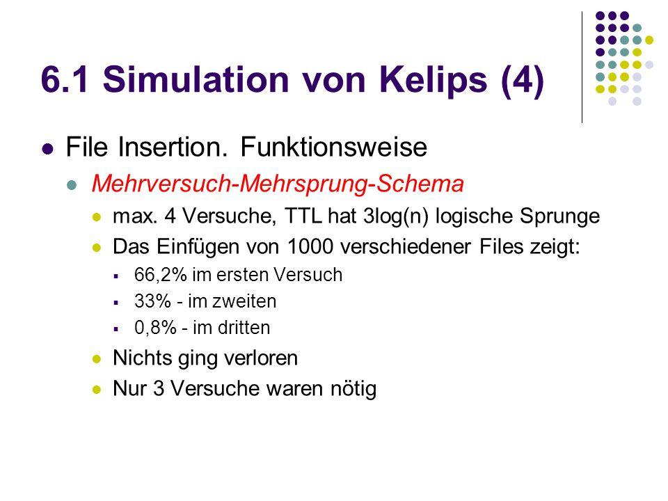 6.1 Simulation von Kelips (4) File Insertion. Funktionsweise Mehrversuch-Mehrsprung-Schema max. 4 Versuche, TTL hat 3log(n) logische Sprunge Das Einfü