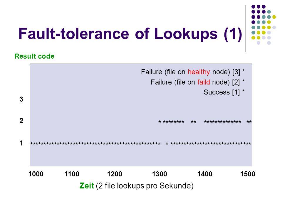 Fault-tolerance of Lookups (1) Result code 1000 1100 1200 1300 1400 1500 1 2 3 Zeit (2 file lookups pro Sekunde) *************************************