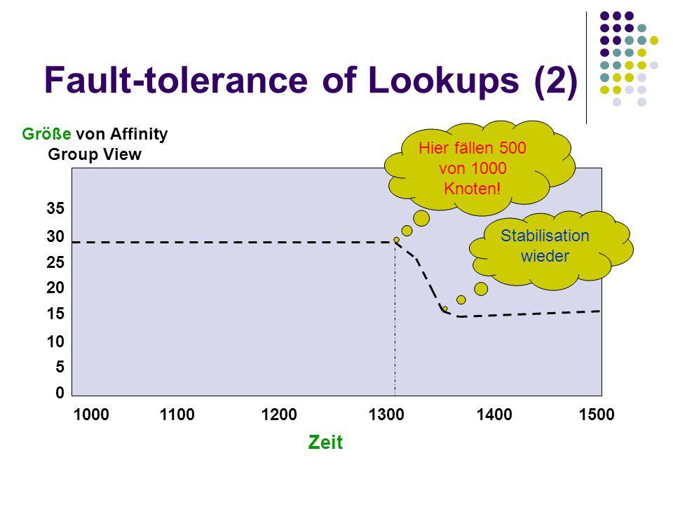 Fault-tolerance of Lookups (2) Größe von Affinity Group View 1000 1100 1200 1300 1400 1500 10 0 20 30 5 15 25 35 Zeit Hier fällen 500 von 1000 Knoten!