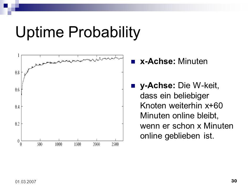 30 01.03.2007 Uptime Probability x-Achse: Minuten y-Achse: Die W-keit, dass ein beliebiger Knoten weiterhin x+60 Minuten online bleibt, wenn er schon x Minuten online geblieben ist.