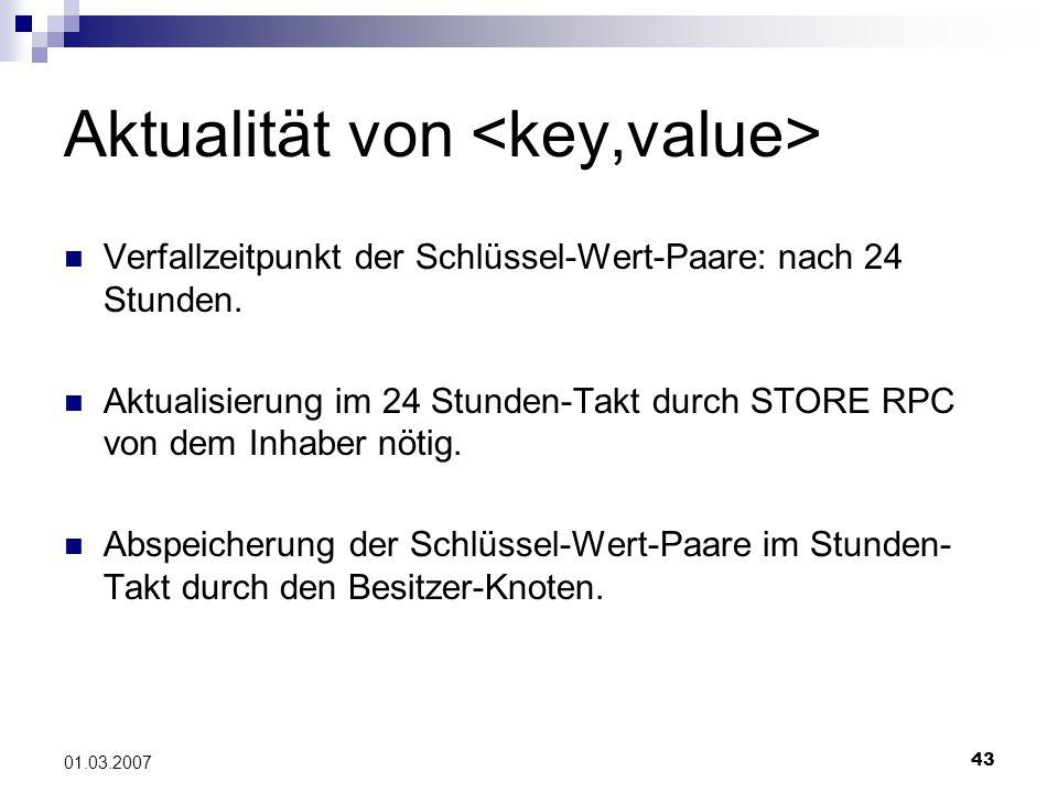 43 01.03.2007 Aktualität von Verfallzeitpunkt der Schlüssel-Wert-Paare: nach 24 Stunden.