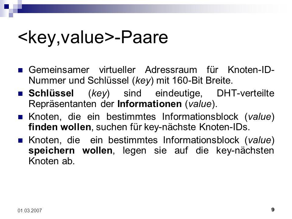 9 01.03.2007 -Paare Gemeinsamer virtueller Adressraum für Knoten-ID- Nummer und Schlüssel (key) mit 160-Bit Breite.