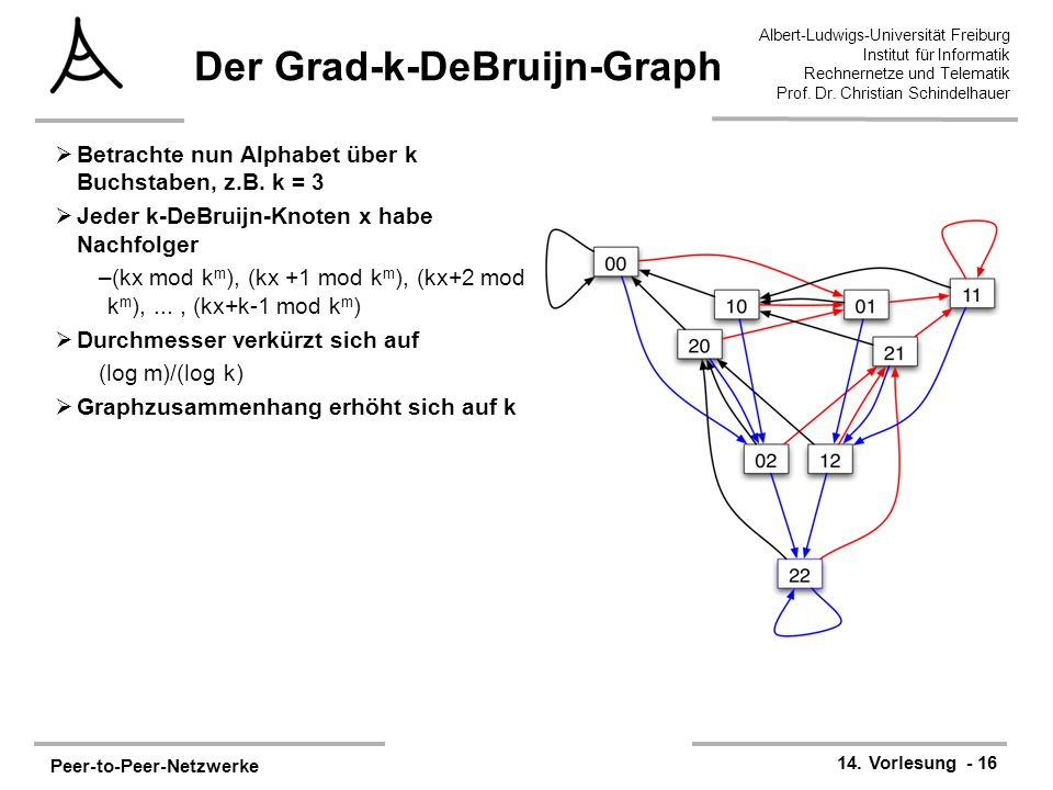 Peer-to-Peer-Netzwerke 14. Vorlesung - 16 Albert-Ludwigs-Universität Freiburg Institut für Informatik Rechnernetze und Telematik Prof. Dr. Christian S