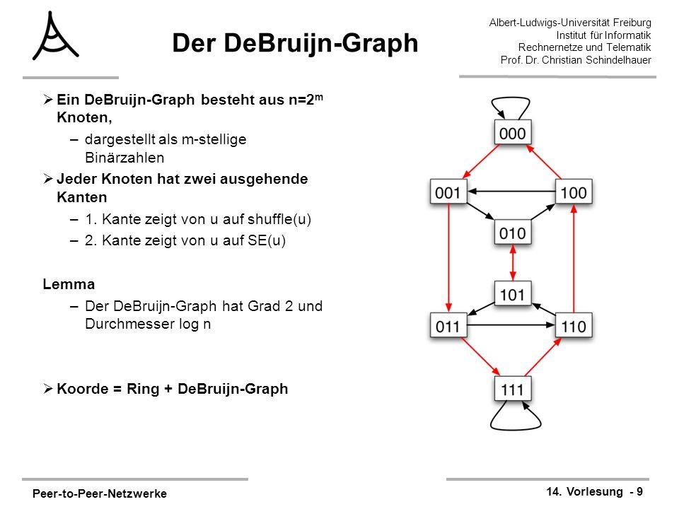 Peer-to-Peer-Netzwerke 14. Vorlesung - 9 Albert-Ludwigs-Universität Freiburg Institut für Informatik Rechnernetze und Telematik Prof. Dr. Christian Sc