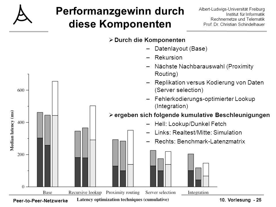 Peer-to-Peer-Netzwerke 10. Vorlesung - 25 Albert-Ludwigs-Universität Freiburg Institut für Informatik Rechnernetze und Telematik Prof. Dr. Christian S