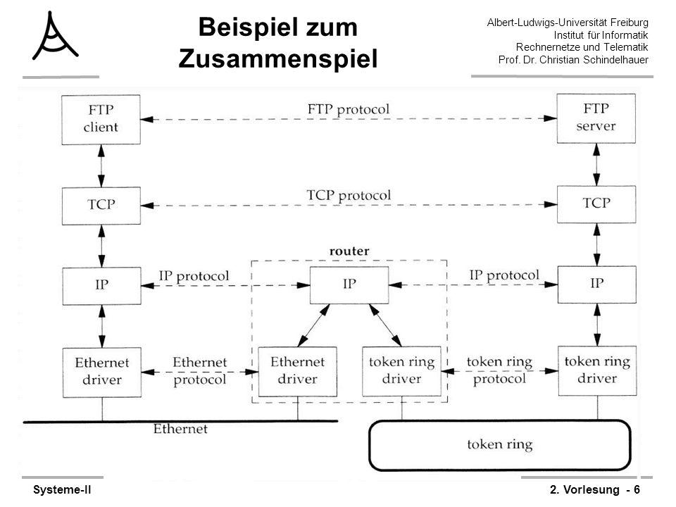 Albert-Ludwigs-Universität Freiburg Institut für Informatik Rechnernetze und Telematik Prof. Dr. Christian Schindelhauer Systeme-II2. Vorlesung - 6 Be