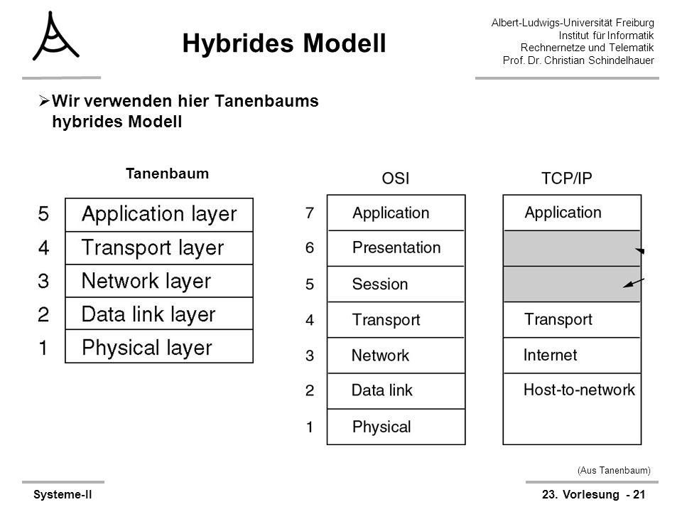 Albert-Ludwigs-Universität Freiburg Institut für Informatik Rechnernetze und Telematik Prof. Dr. Christian Schindelhauer Systeme-II23. Vorlesung - 21