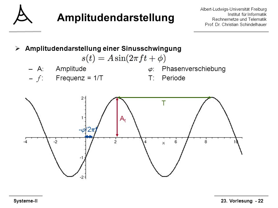 Albert-Ludwigs-Universität Freiburg Institut für Informatik Rechnernetze und Telematik Prof. Dr. Christian Schindelhauer Systeme-II23. Vorlesung - 22