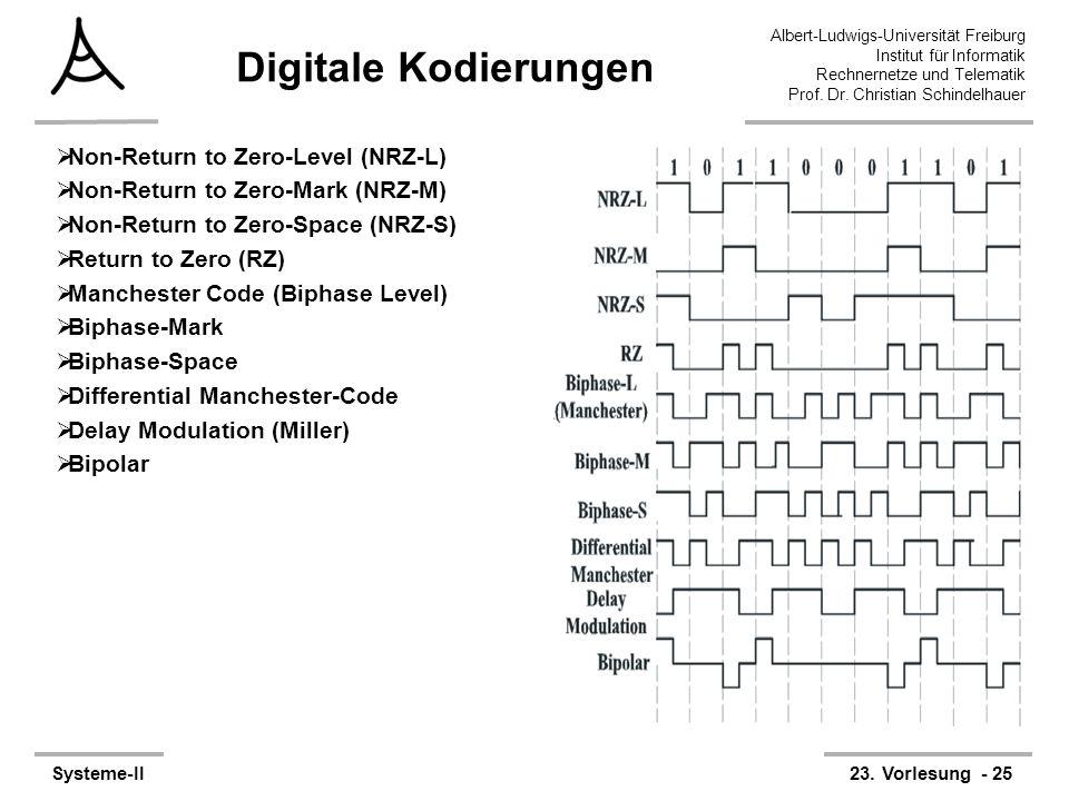Albert-Ludwigs-Universität Freiburg Institut für Informatik Rechnernetze und Telematik Prof. Dr. Christian Schindelhauer Systeme-II23. Vorlesung - 25