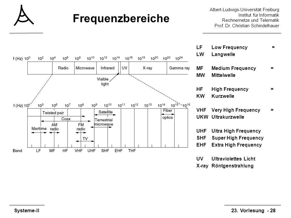 Albert-Ludwigs-Universität Freiburg Institut für Informatik Rechnernetze und Telematik Prof. Dr. Christian Schindelhauer Systeme-II23. Vorlesung - 28