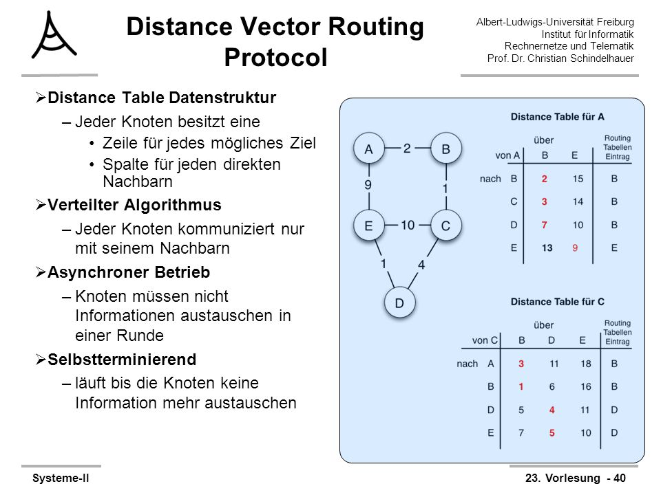 Albert-Ludwigs-Universität Freiburg Institut für Informatik Rechnernetze und Telematik Prof. Dr. Christian Schindelhauer Systeme-II23. Vorlesung - 40