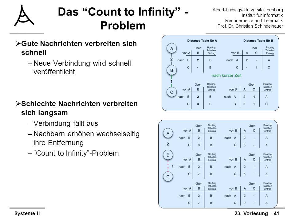 Albert-Ludwigs-Universität Freiburg Institut für Informatik Rechnernetze und Telematik Prof. Dr. Christian Schindelhauer Systeme-II23. Vorlesung - 41