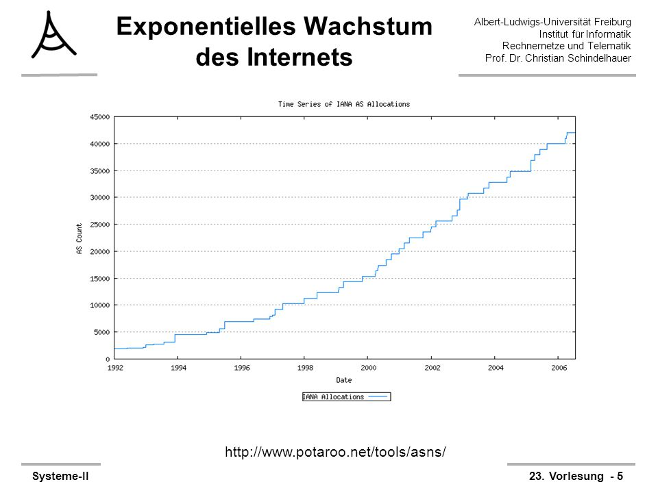Albert-Ludwigs-Universität Freiburg Institut für Informatik Rechnernetze und Telematik Prof. Dr. Christian Schindelhauer Systeme-II23. Vorlesung - 5 E