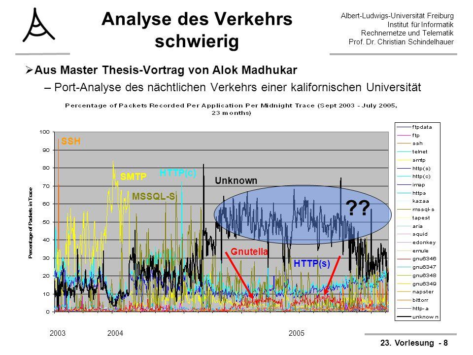 Albert-Ludwigs-Universität Freiburg Institut für Informatik Rechnernetze und Telematik Prof. Dr. Christian Schindelhauer Systeme-II23. Vorlesung - 8 A