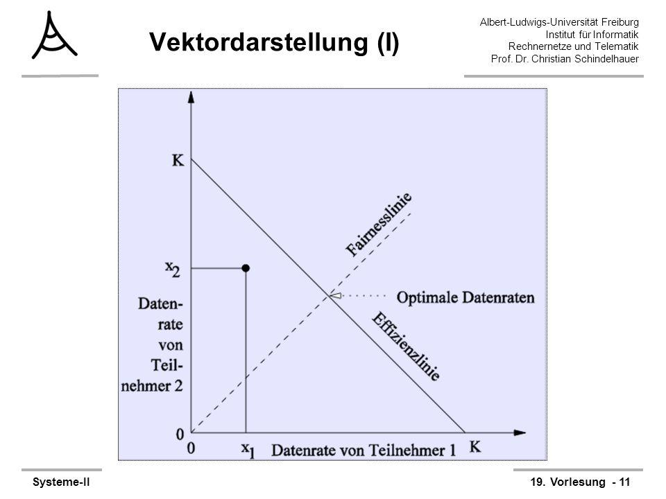 Albert-Ludwigs-Universität Freiburg Institut für Informatik Rechnernetze und Telematik Prof. Dr. Christian Schindelhauer Systeme-II19. Vorlesung - 11