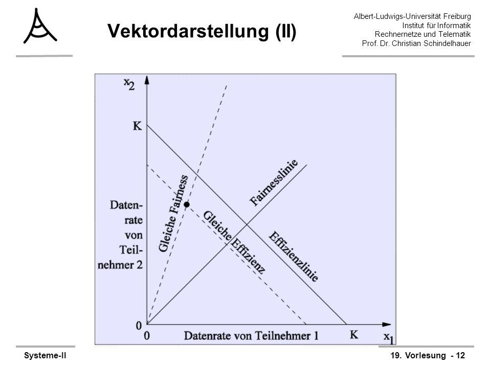 Albert-Ludwigs-Universität Freiburg Institut für Informatik Rechnernetze und Telematik Prof. Dr. Christian Schindelhauer Systeme-II19. Vorlesung - 12