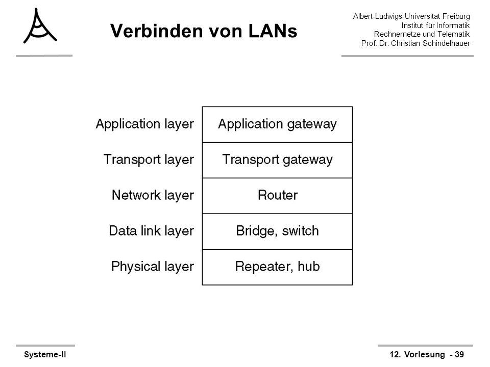 Albert-Ludwigs-Universität Freiburg Institut für Informatik Rechnernetze und Telematik Prof. Dr. Christian Schindelhauer Systeme-II12. Vorlesung - 39