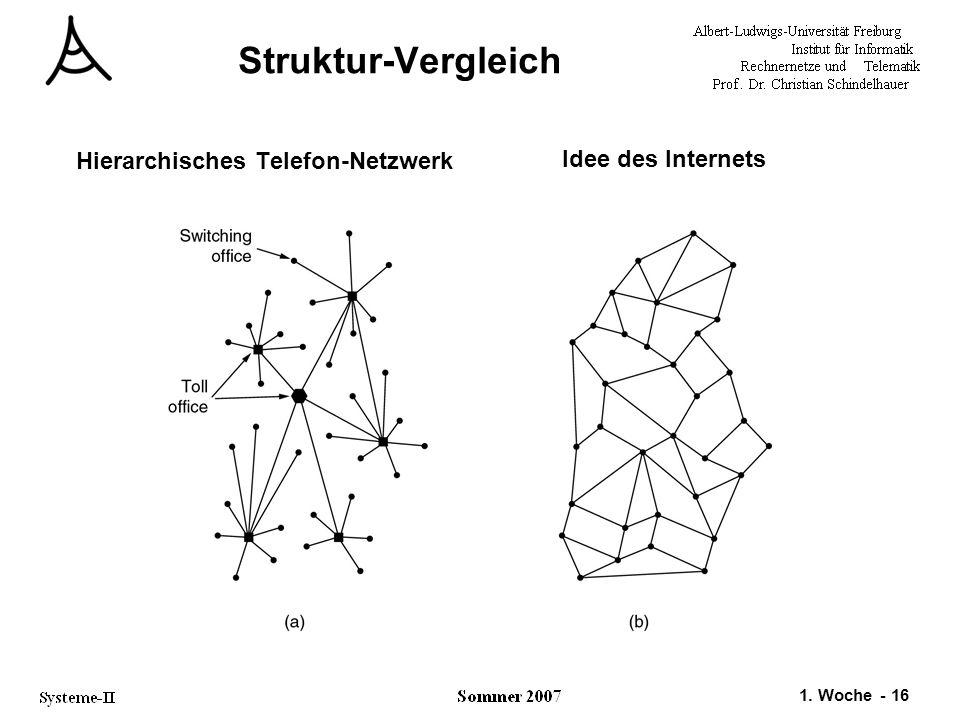 1. Woche - 16 Struktur-Vergleich Hierarchisches Telefon-Netzwerk Idee des Internets
