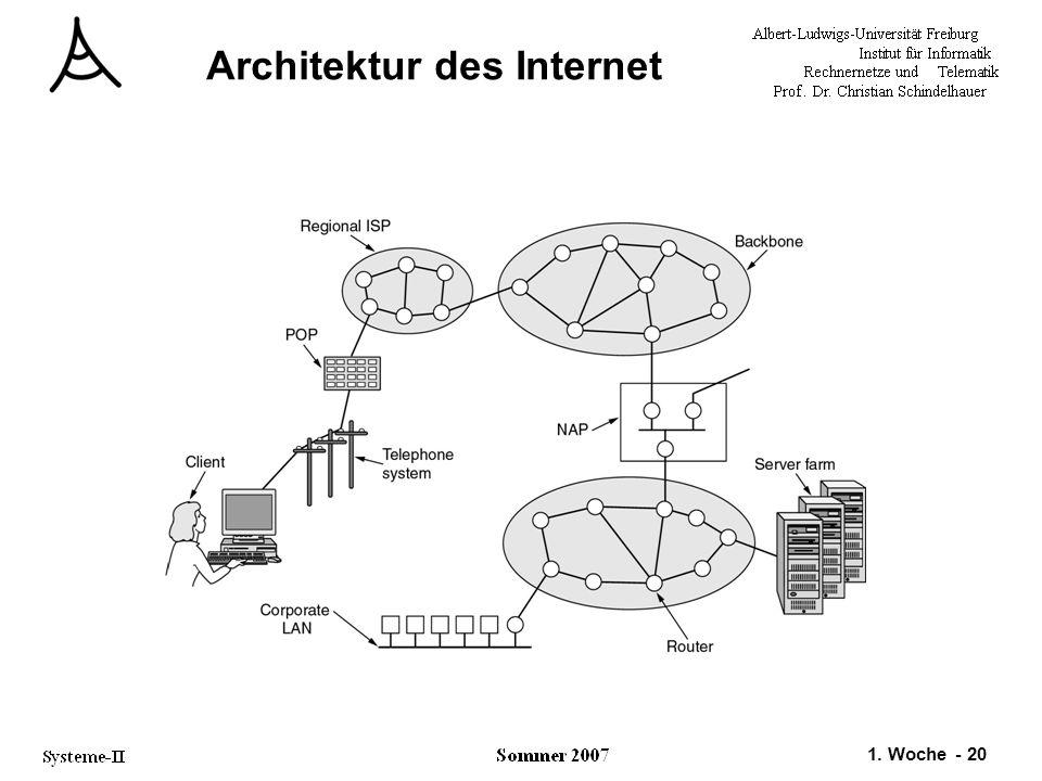 1. Woche - 20 Architektur des Internet