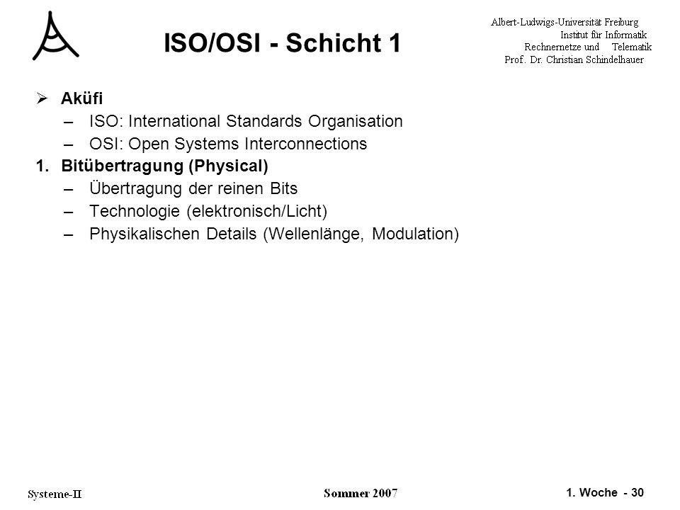 1. Woche - 30 ISO/OSI - Schicht 1  Aküfi –ISO: International Standards Organisation –OSI: Open Systems Interconnections 1.Bitübertragung (Physical) –