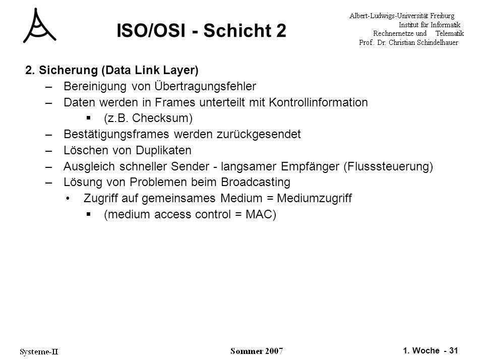 1. Woche - 31 ISO/OSI - Schicht 2 2. Sicherung (Data Link Layer) –Bereinigung von Übertragungsfehler –Daten werden in Frames unterteilt mit Kontrollin