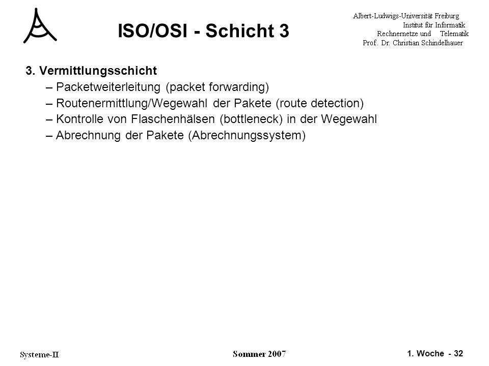 1. Woche - 32 ISO/OSI - Schicht 3 3. Vermittlungsschicht –Packetweiterleitung (packet forwarding) –Routenermittlung/Wegewahl der Pakete (route detecti