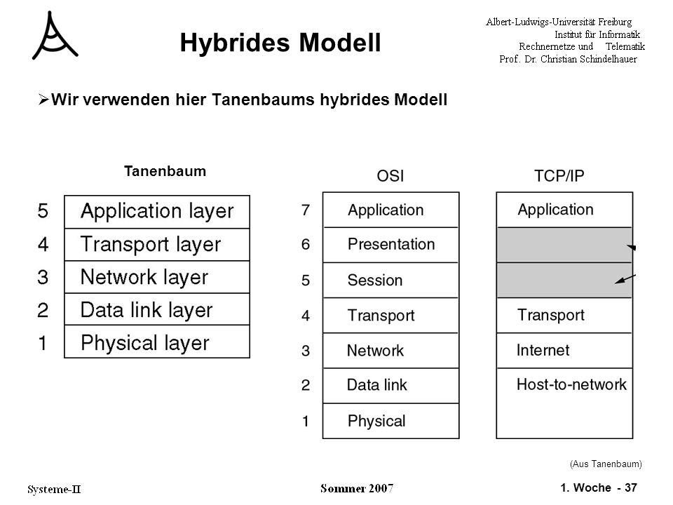1. Woche - 37 Hybrides Modell  Wir verwenden hier Tanenbaums hybrides Modell Tanenbaum (Aus Tanenbaum)