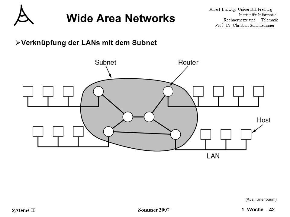 1. Woche - 42 Wide Area Networks  Verknüpfung der LANs mit dem Subnet (Aus Tanenbaum)
