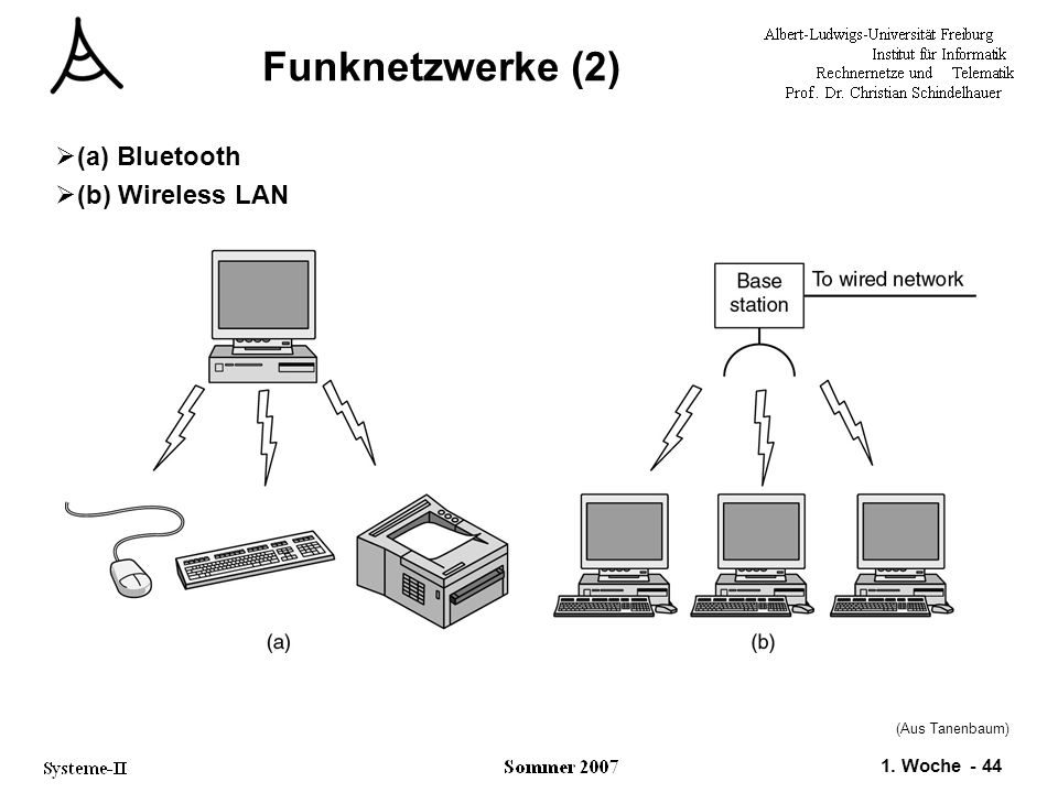 1. Woche - 44 (Aus Tanenbaum) Funknetzwerke (2)  (a) Bluetooth  (b) Wireless LAN
