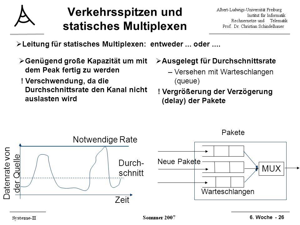 6. Woche - 26 Verkehrsspitzen und statisches Multiplexen  Leitung für statisches Multiplexen: entweder... oder.... Zeit Datenrate von der Quelle Durc