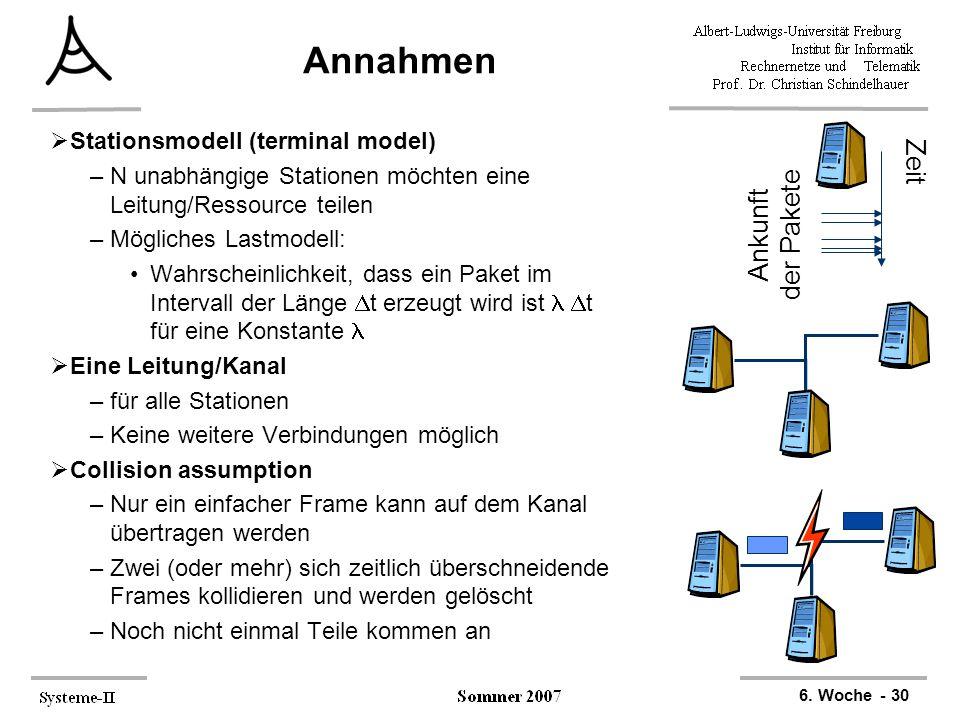 6. Woche - 30 Zeit Ankunft der Pakete Annahmen  Stationsmodell (terminal model) –N unabhängige Stationen möchten eine Leitung/Ressource teilen –Mögli