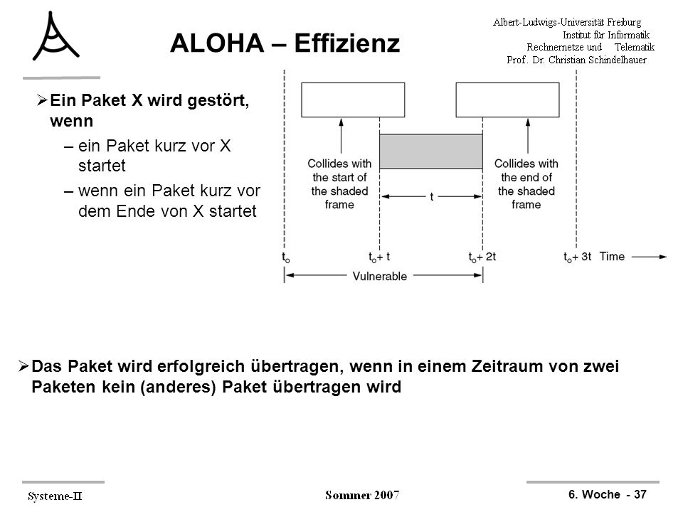 6. Woche - 37 ALOHA – Effizienz  Ein Paket X wird gestört, wenn –ein Paket kurz vor X startet –wenn ein Paket kurz vor dem Ende von X startet  Das P