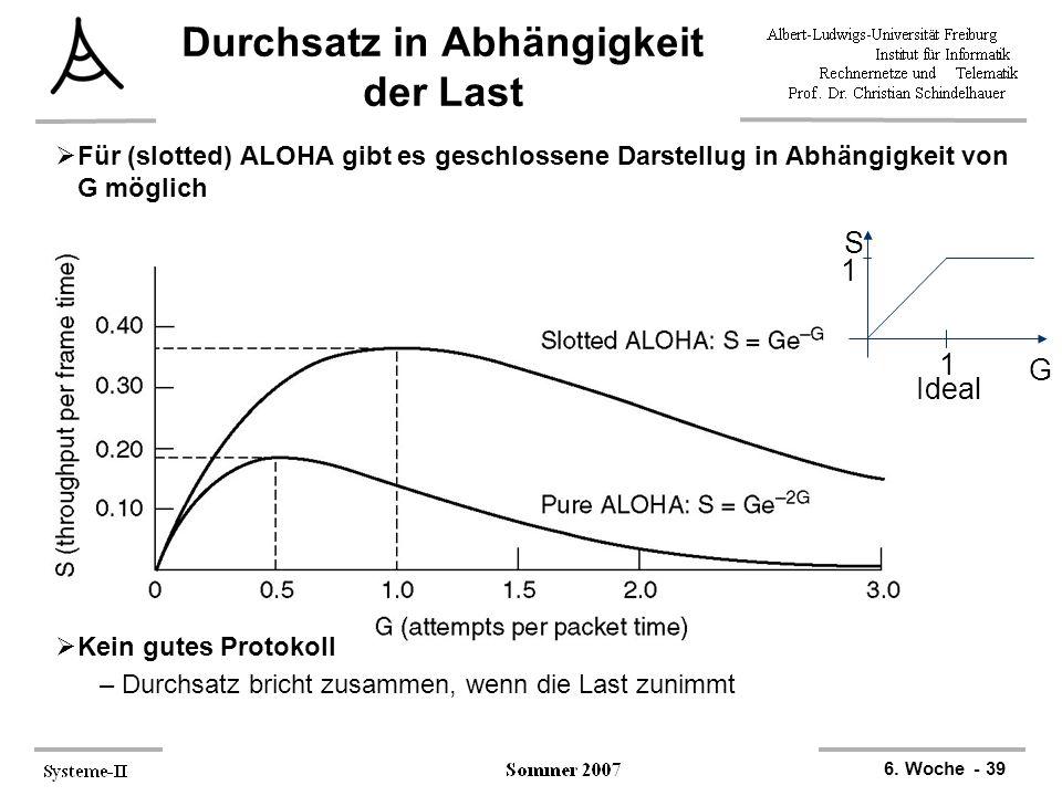 6. Woche - 39 1 G S 1 Ideal Durchsatz in Abhängigkeit der Last  Für (slotted) ALOHA gibt es geschlossene Darstellug in Abhängigkeit von G möglich  K