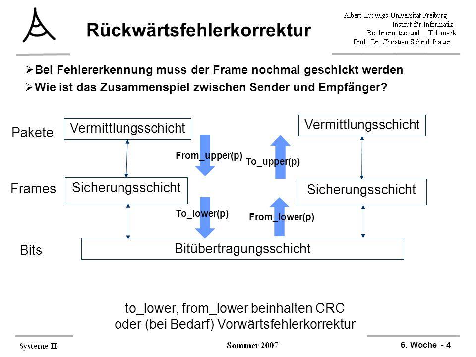6. Woche - 4 Rückwärtsfehlerkorrektur  Bei Fehlererkennung muss der Frame nochmal geschickt werden  Wie ist das Zusammenspiel zwischen Sender und Em
