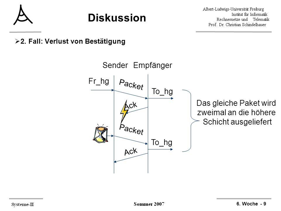 6. Woche - 9 Diskussion  2. Fall: Verlust von Bestätigung Sender Empfänger Fr_hg Packet Ack To_hg Packet Ack To_hg Das gleiche Paket wird zweimal an