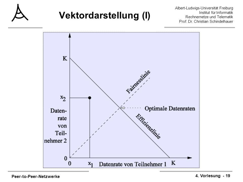 Peer-to-Peer-Netzwerke 4. Vorlesung - 19 Albert-Ludwigs-Universität Freiburg Institut für Informatik Rechnernetze und Telematik Prof. Dr. Christian Sc