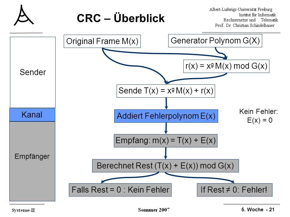 5. Woche - 21 CRC – Überblick Original Frame M(x) Generator Polynom G(X) r(x) = x g M(x) mod G(x) Sende T(x) = x g M(x) + r(x) Sender Kanal Empfänger