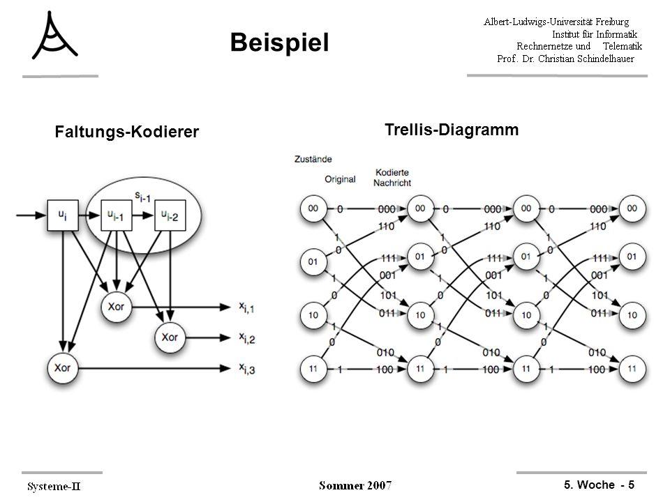 5. Woche - 5 Beispiel Trellis-Diagramm Faltungs-Kodierer