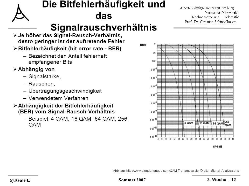 3. Woche - 12 Die Bitfehlerhäufigkeit und das Signalrauschverhältnis  Je höher das Signal-Rausch-Verhältnis, desto geringer ist der auftretende Fehle