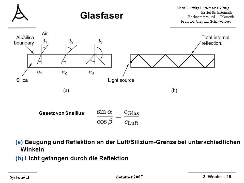 3. Woche - 16 Glasfaser (a) Beugung und Reflektion an der Luft/Silizium-Grenze bei unterschiedlichen Winkeln (b) Licht gefangen durch die Reflektion G