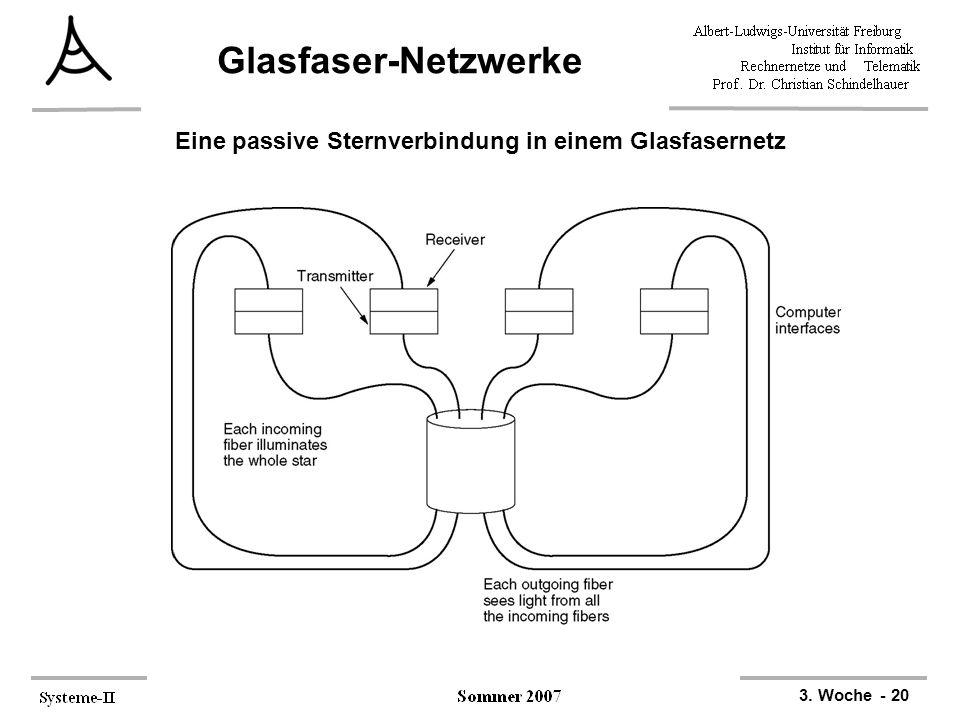 3. Woche - 20 Glasfaser-Netzwerke Eine passive Sternverbindung in einem Glasfasernetz