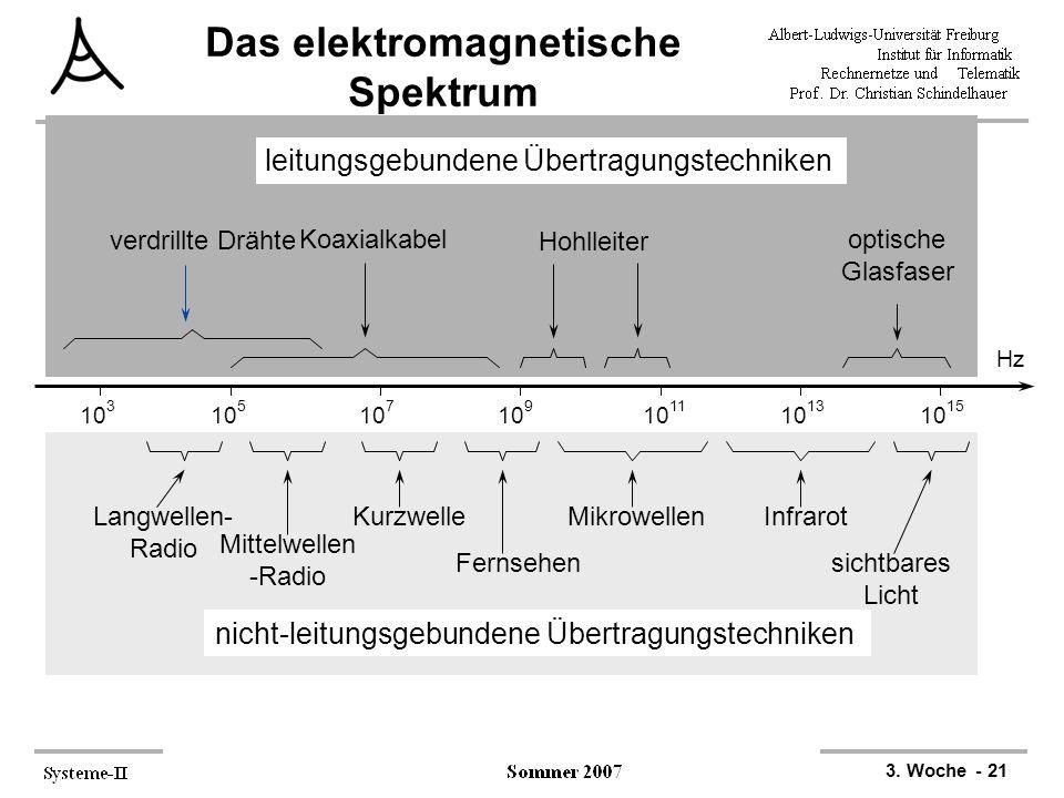3. Woche - 21 Das elektromagnetische Spektrum Hz 10 3 10 5 10 7 10 9 10 11 10 13 10 15 leitungsgebundene Übertragungstechniken verdrillte Drähte Koaxi